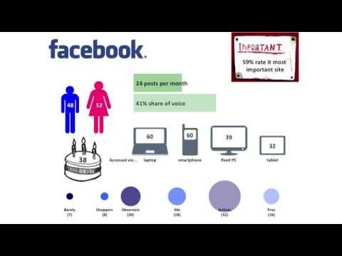 Social Media User Profiles