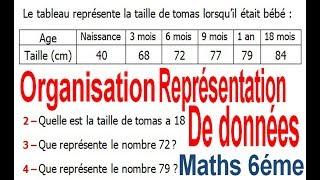 Maths 6ème - Organisation et représentation de données Exercice 1