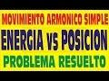 GRAFICA DE LA ENERGIA CINETICA VERSUS LA POSICION-MOVIMIENTO ARMÓNICO SIMPLE