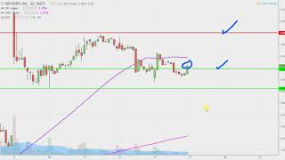 DryShips Inc - DRYS Stock Chart Technical Analysis for 08-17-17 Subscribe to My MAIN Channel Here:...