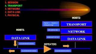 CCNA - OSI Model - Layer 4 Transport.avi