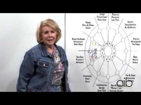 Astrology 101 | How Does the Astrological Chart Work Together
