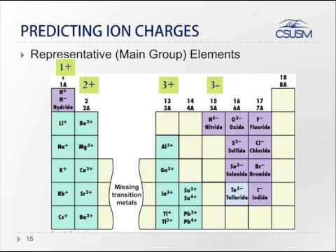 Lesson 12: Stable Monoatomic Ions