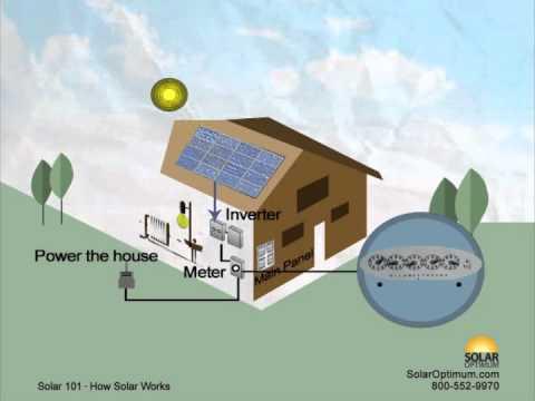 Solar Energy 101 – How Solar Panels Work