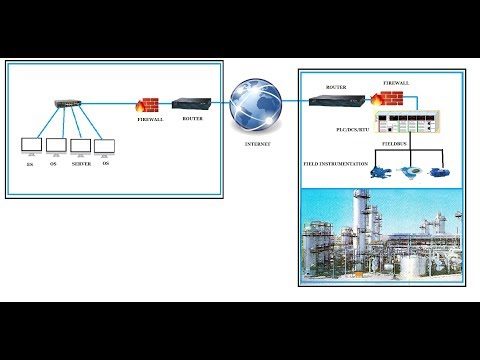 SCADA Training Lucture----SCADA and Modbus RTU & TCP IP communication
