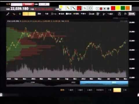 「信號導航」- 強勢股指數如不創新高  將與恒指背馳 - 2012年11月5日(一)