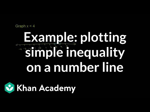 Plotting An Inequality Example Video Khan Academy