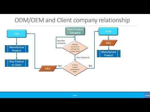 Beginners: Difference Between ODM & OEM