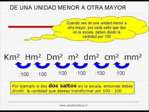 Vídeos Educativos.,Vídeos:Sist. métrico decimal: áreas