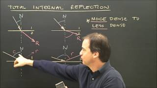 Refraction Of Light Total Internal Reflection Introduction Lesson Part 2