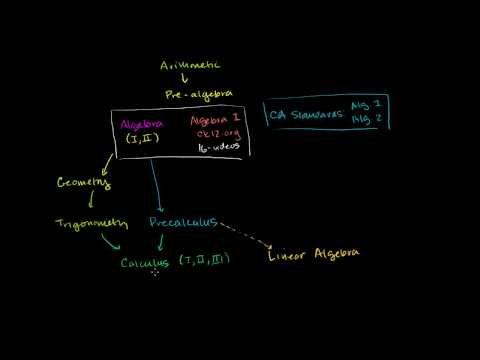 Overview of the Khan Academy Library