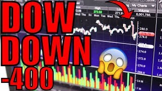 Why The Stock Market Dropped Today – Bear Market Is Back Or Buy The Dip?