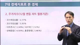 #2 2017년 1월 경제이슈와 자산관리