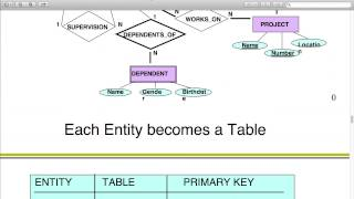 Oracle Database - Lecture 5