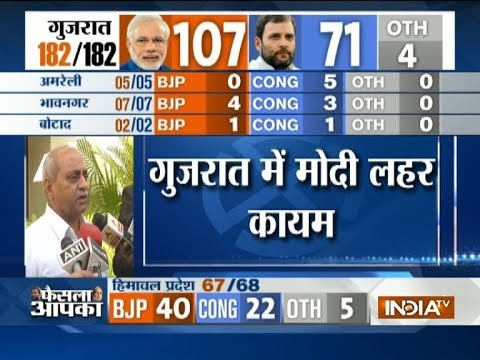 Nitin Patel: We were confident of our victory, happy that party has done well