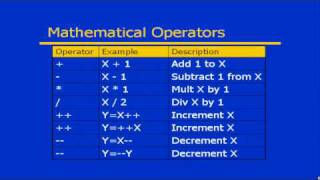Lesson 6: Operators - C# From A to Z
