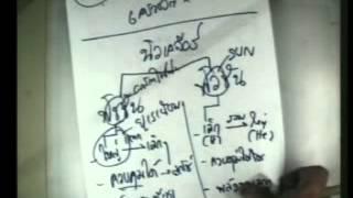 ติววิทยาศาสตร์ O-net ฮามาก 13