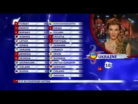 BBC - Eurovision 2008 final - full voting & winning Russia (видео)