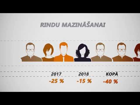 Veselības nozares pārmaiņas 2018.gadā