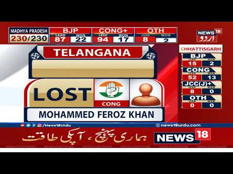 Telangana Election Results Live Updates: AIMIM' Jaffar Hussain Emerges Victorious From Nampally