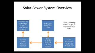 Solar Power System Design Calculations