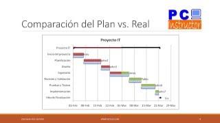Administración de Proyectos con Project