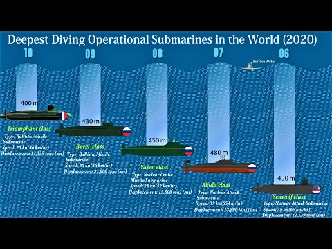 10 Deepest Diving Operational Submarines in the World | Submarines With Maximum Test Depth (2020)