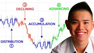 Price Action Trading Secrets (Most Trading Gurus Will Never Tell You)