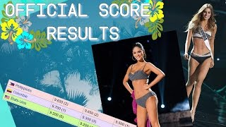 Miss Universe 2015 Official Score Results from Judges