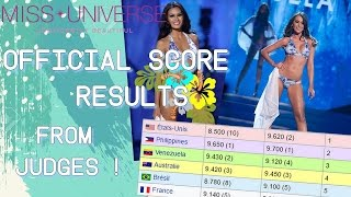 Nonton Miss Universe 2012 Official Score Results From Judges Film Subtitle Indonesia Streaming Movie Download