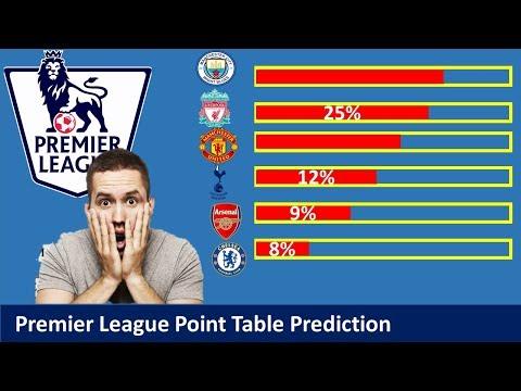 Premier League Point Table Prediction 2018/19|| EPL Table prediction