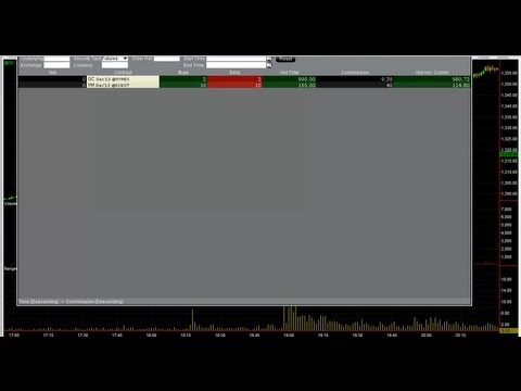 Trading Dow And Gold  – Bad Trading To Learn From – The Daytrading Room
