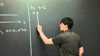 Autonomous Equations And Phase Lines | MIT 18.03SC Differential Equations, Fall 2011
