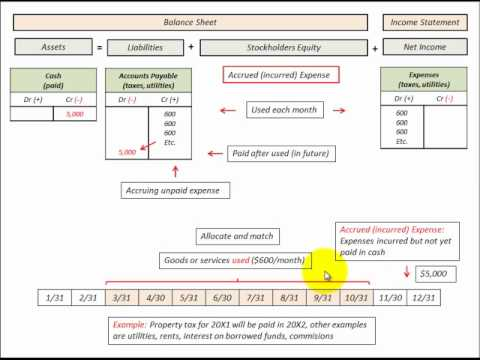 how to accrue accounts payable