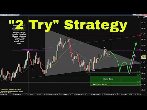 '2-Try Rule' Trading Strategy | Crude Oil, Emini, Nasdaq, Gold & Euro