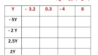 الرياضيات الأولى إعدادي - الأعداد العشرية النسبية الضرب و القسمة : تمرين 1