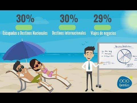 Estadísticas sobre el uso del móvil para viajar por Ocio Hoteles