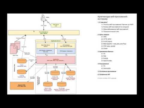 Архитектура веб-приложений: эктерьер (видео)