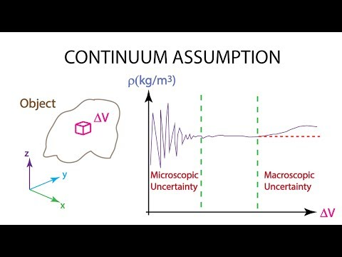 Introductory Fluid Mechanics L1 p3:  Fluid as a Continuum