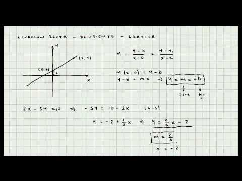 Pendiente e Intercepto de una Linea Recta - Grafica - Video 030