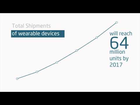 Wearable Tech Device Market Forecast