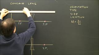 Concave Lens Ray Diagrams For Light And Optics Part 5
