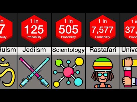 Probability Comparison: Religion