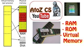 Computer Systems Memory: RAM, ROM and Virtual Memory