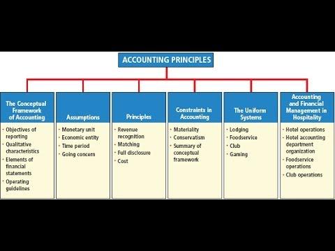 accounting conceptual framework essay