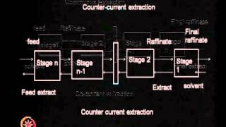 Mod-01 Lec-17 Liquid-Liquid extraction (continued)