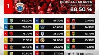 Video The Jak Jadi Suporter Terbanyak Di Liga 1 MP3, 3GP, MP4, WEBM, AVI, FLV Desember 2017