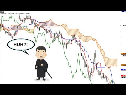 Using the Ichimoku Indicator