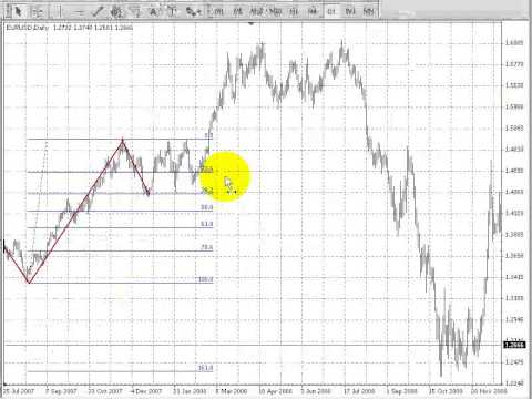 Валютный рынок Forex – Уровни Фибоначчи