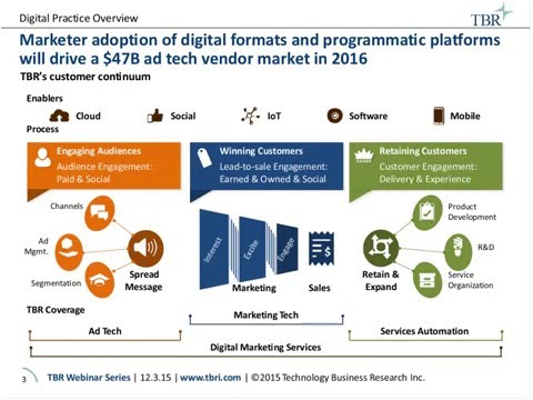 Ad Tech Tides Are Changing: Market Shift Insights from TBR's Digital Advertising Technology Research